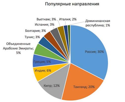 Популярные направления